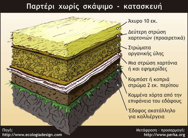 Παρτέρι χωρίς σκάψιμο - κατασκευή